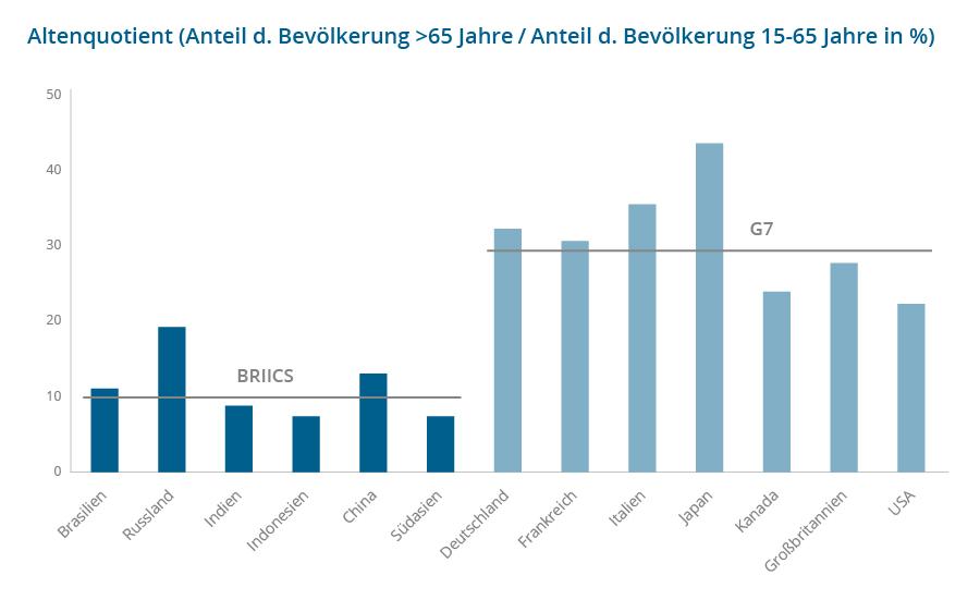 Altenquotient EM Staaten Pic