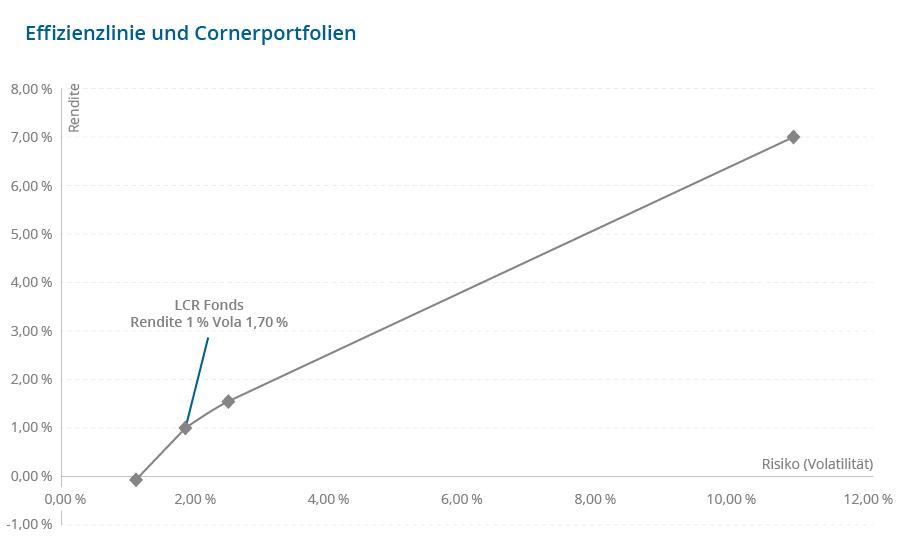 LCR Und Multi Asset C Effizienzlinie Cornerportfolien