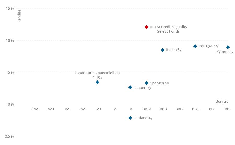Rendite Risikoprofil Vergleich EU